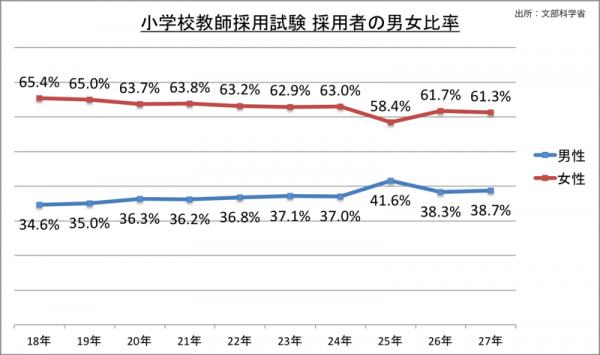小学校教師採用試験採用者の男女比率_27