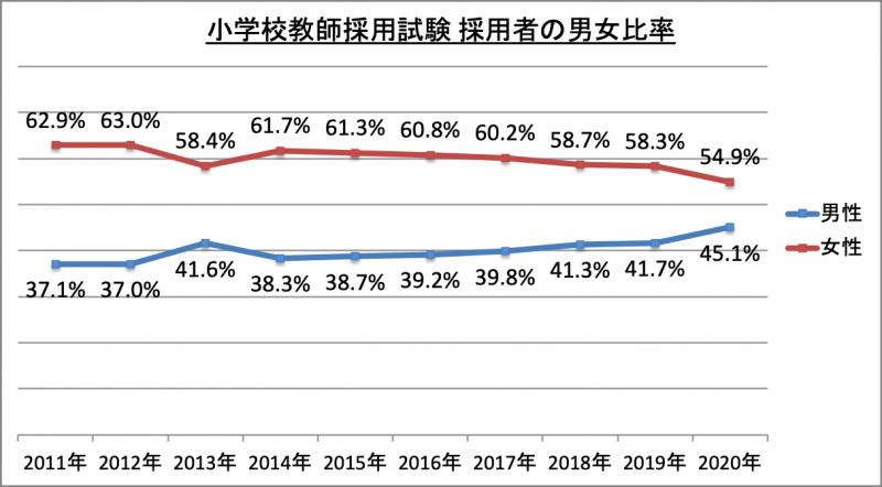小学校教師採用試験採用者男女比率_2020