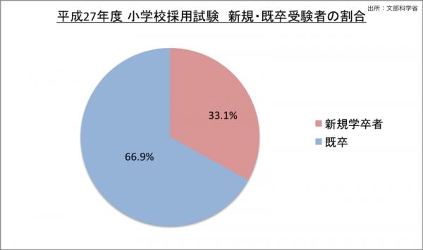 小学校採用試験新規・既卒受験者の割合_27