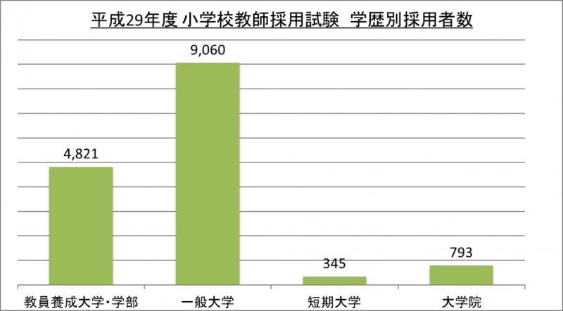 平成29年度小学校教師採用試験学歴別採用者数_29