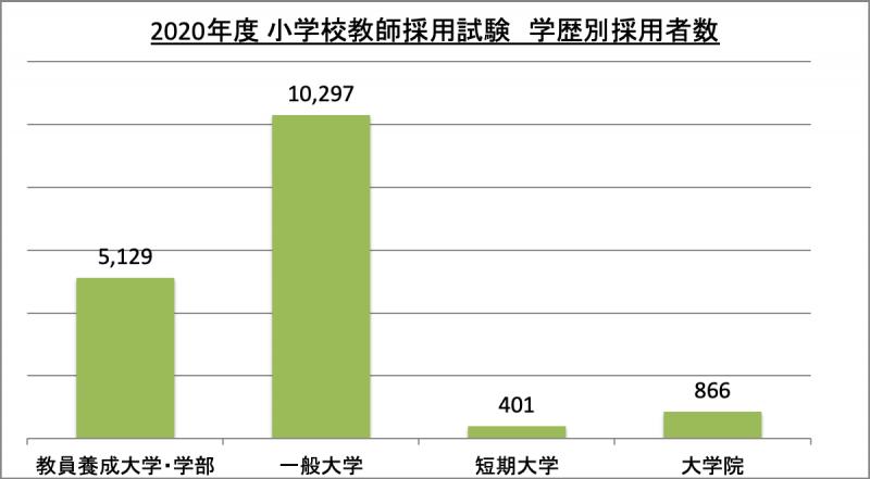 小学校教師採用試験学歴別採用者数_2020