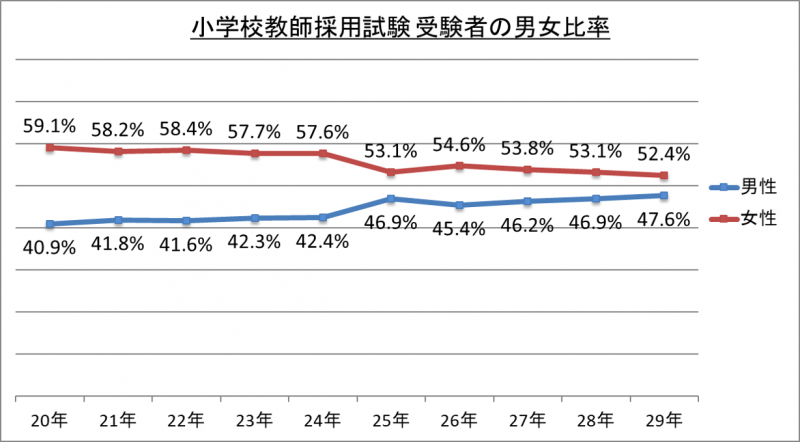 小学校教師採用試験受験者の男女比率_29