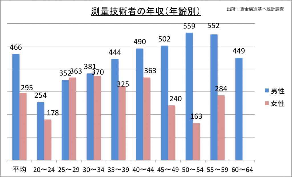 測量技術者の年収(年齢別)_27