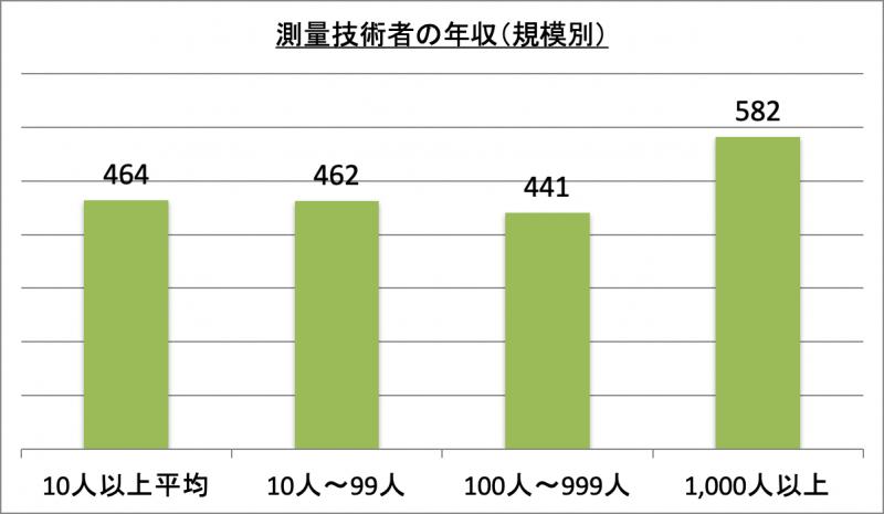 測量技術者の年収(規模別)
