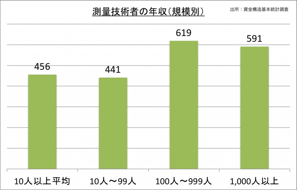 測量技術者の年収(規模別)_27