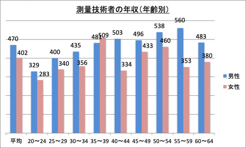 測量技術者の年収(年齢別)