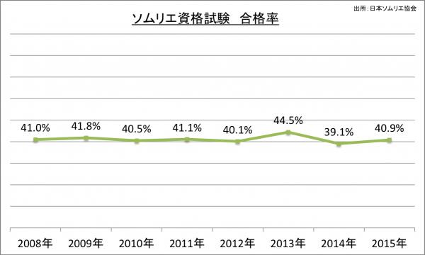 ソムリエ資格試験合格率_2015