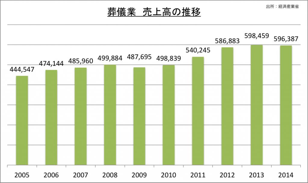 葬儀業売上高の推移_2014