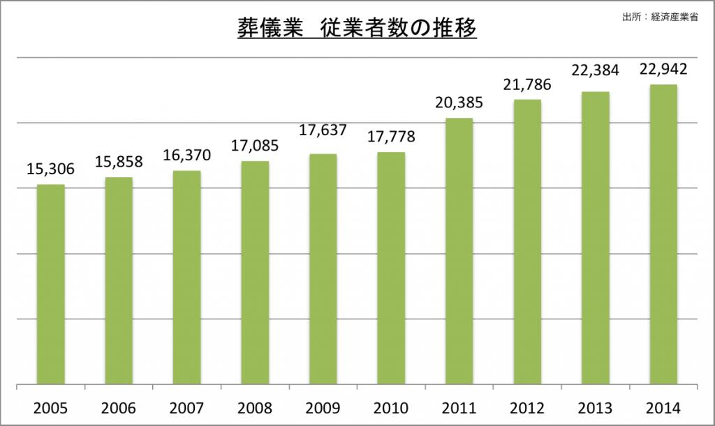 葬儀業従業者数の推移_2014