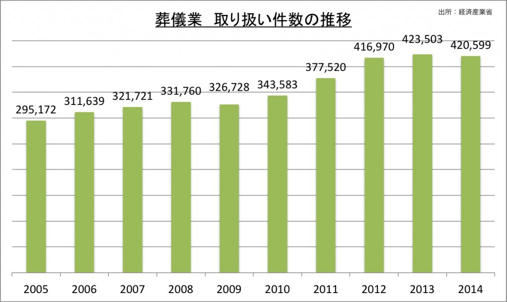 葬儀業取り扱い件数の推移_2014