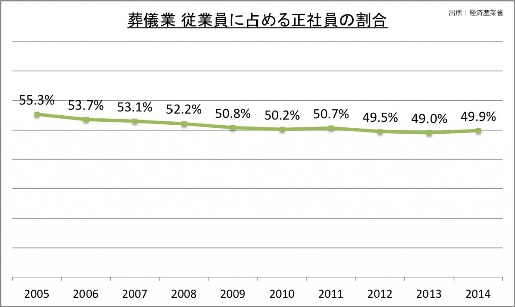 葬儀業 従業員に占める正社員の割合_2014