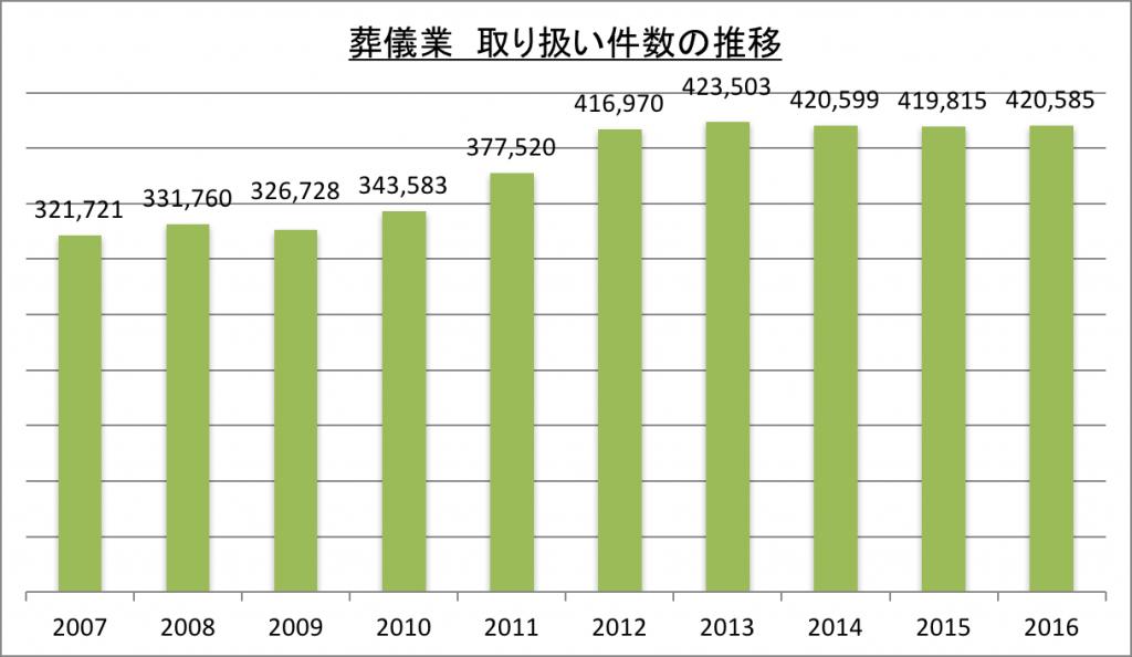葬儀業取扱件数の推移_2016