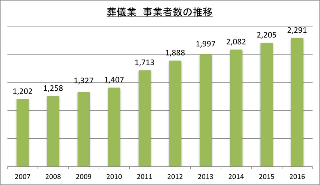 葬儀業事業者数の推移_2016