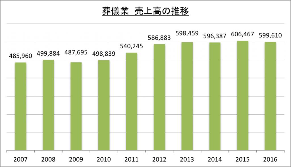 葬儀業売上高の推移_2016