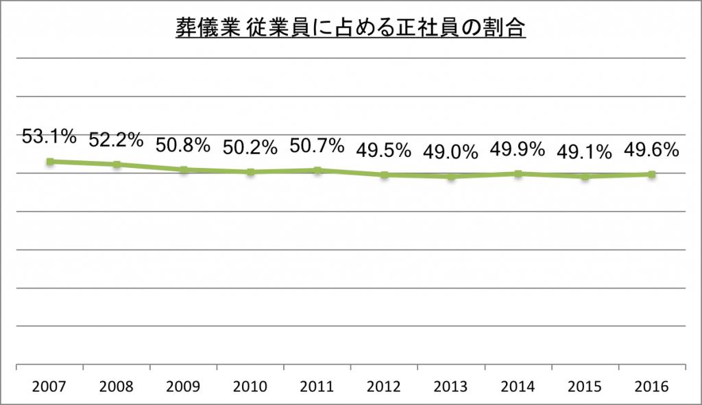葬儀業従業員に占める正社員の割合 _2016