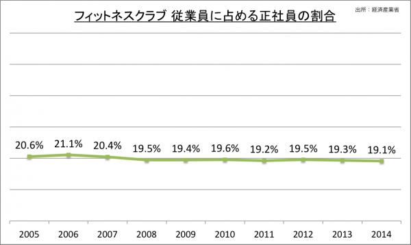 フィットネスクラブ 従業員に占める正社員の割合_2014