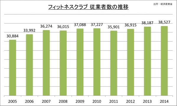 フィットネスクラブ 従業者数の推移_2014