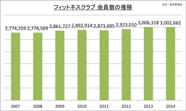 フィットネスクラブ 会員数の推移_2014