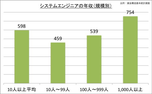 システムエンジニアの給料・年収(規模別)_25