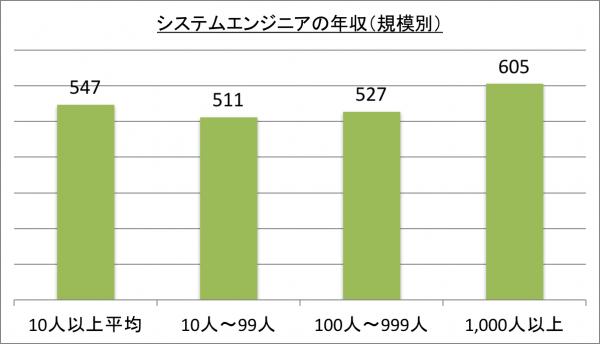システムエンジニアの年収(規模別)_28
