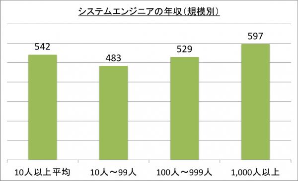 システムエンジニアの年収(規模別)_26