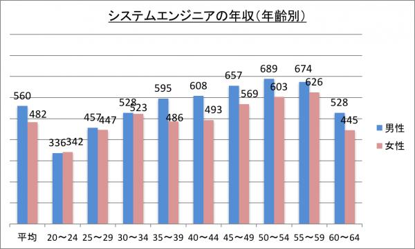 システムエンジニアの年収(年齢別)_28