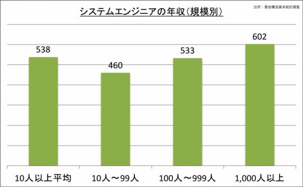 システムエンジニアの年収(規模別)_24