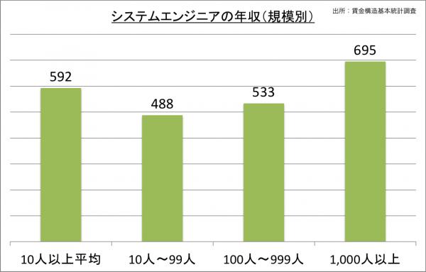 システムエンジニアの年収(規模別)_27