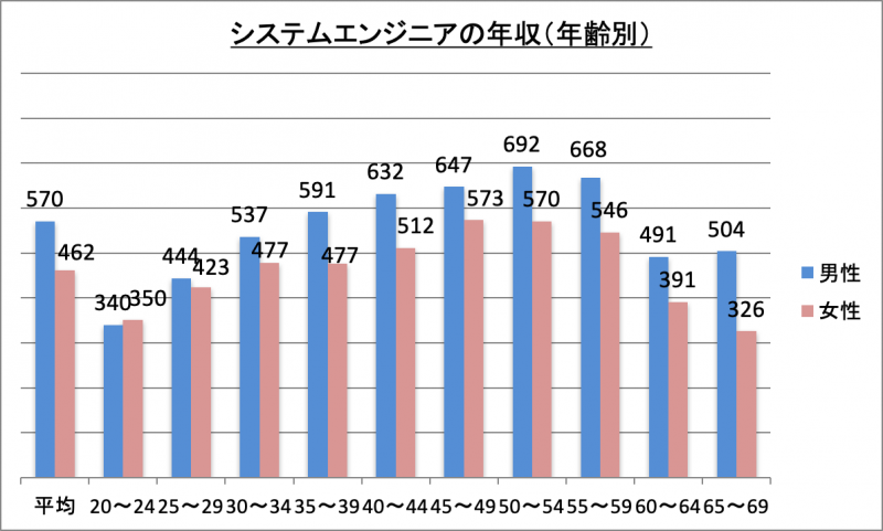 システムエンジニアの年収(年齢別)
