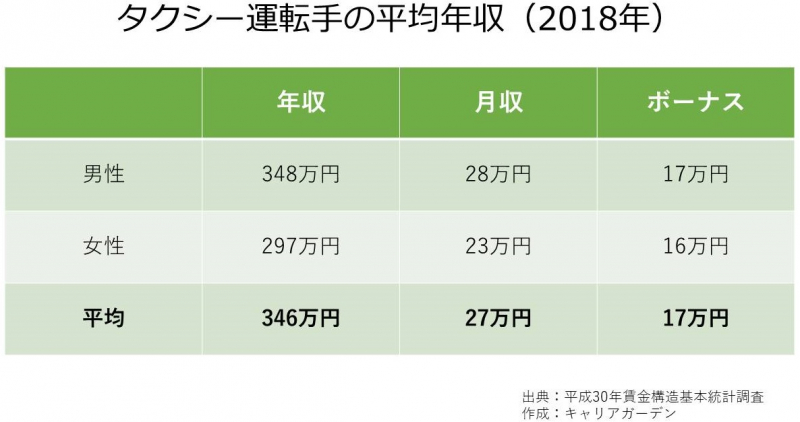 タクシー運転手の平均年収_2018