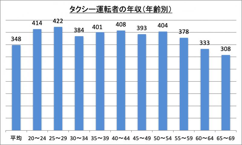 タクシー運転者の年収(年齢別)