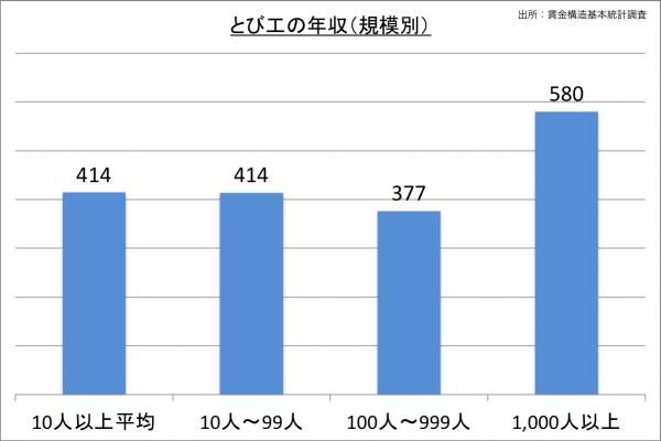 とび工の年収(規模別)_27