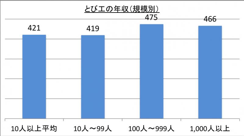 とび工の年収(規模別)_29