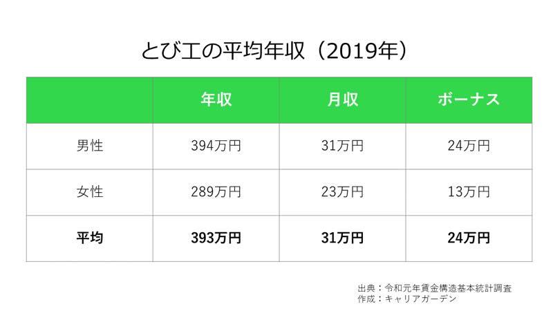 とび工の平均年収_2019