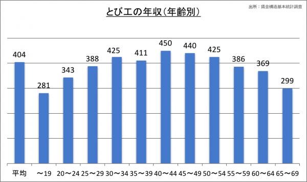 とび工の年収(年齢別)_28