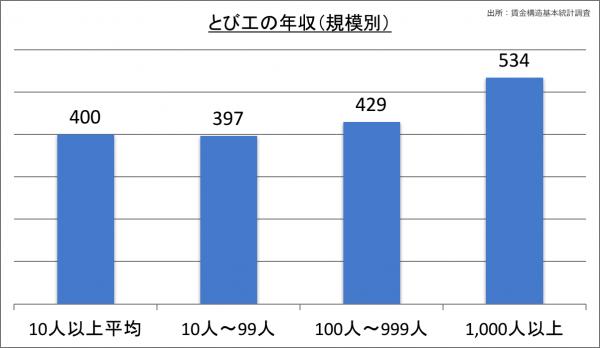 とび工の年収(規模別)_28