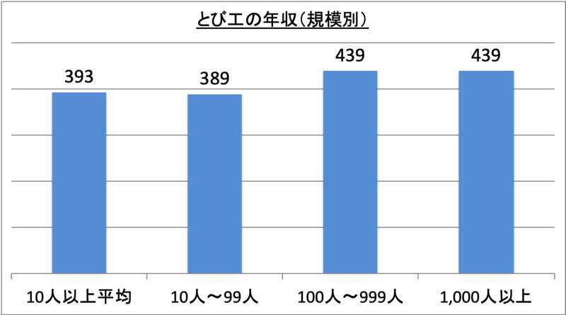 とび工の年収(規模別)_r1