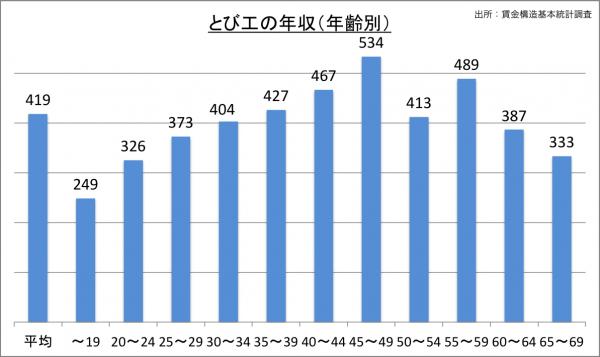 とび工の年収(年齢別)_27_2