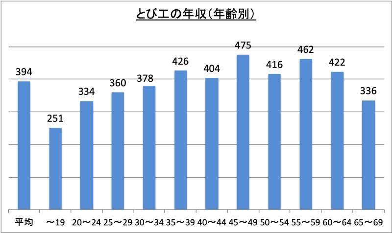 とび工の年収(年齢別)_r1