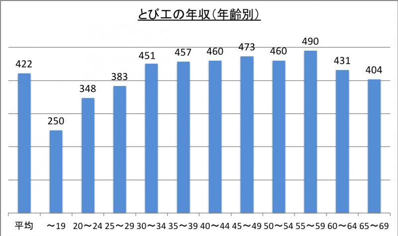 とび工の年収(年齢別)_29
