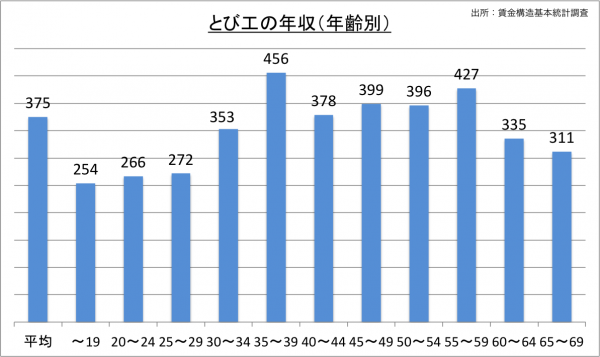 とび工の給料・年収(年齢別)_25