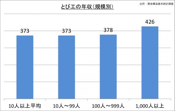 とび工の給料・年収(規模別)_25