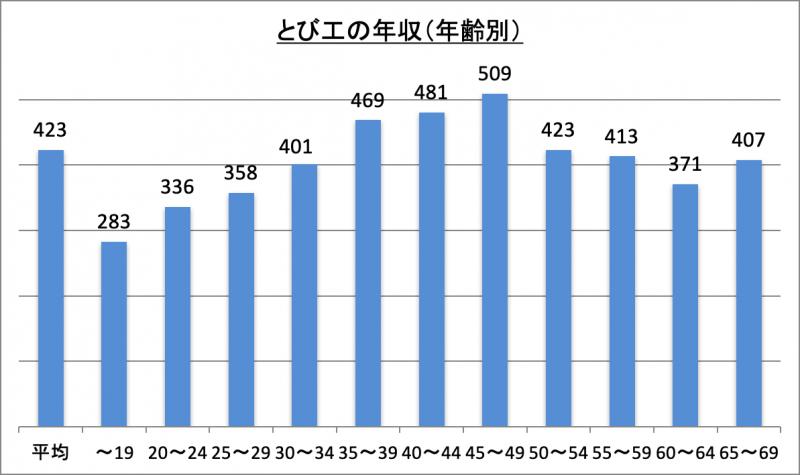 とび工の年収(年齢別)