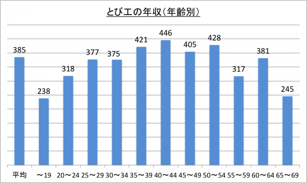 とび工の年収(年齢別)_26