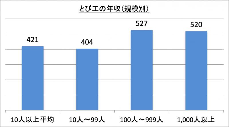 とび工の年収(規模別)