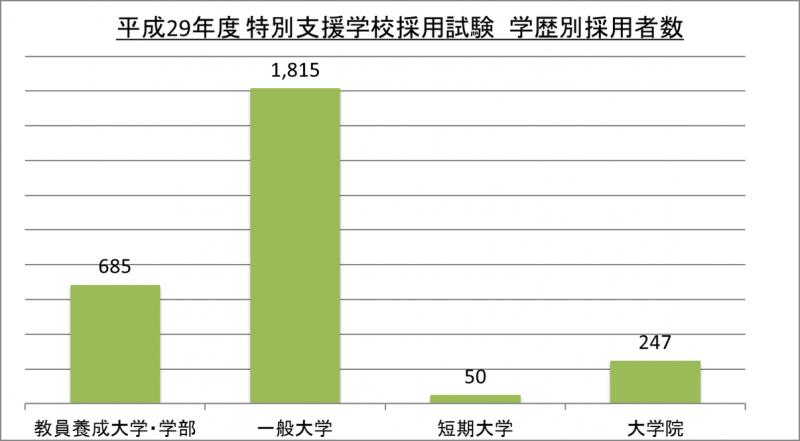 平成29年度特別支援学校教師採用試験学歴別採用者数_29