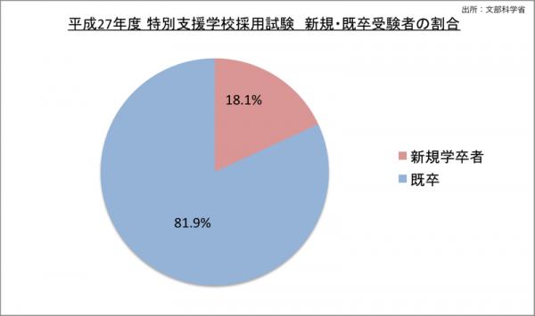 特別支援学校採用試験新規・既卒受験者の割合_27