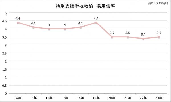特別支援学校採用試験採用倍率の推移のグラフ