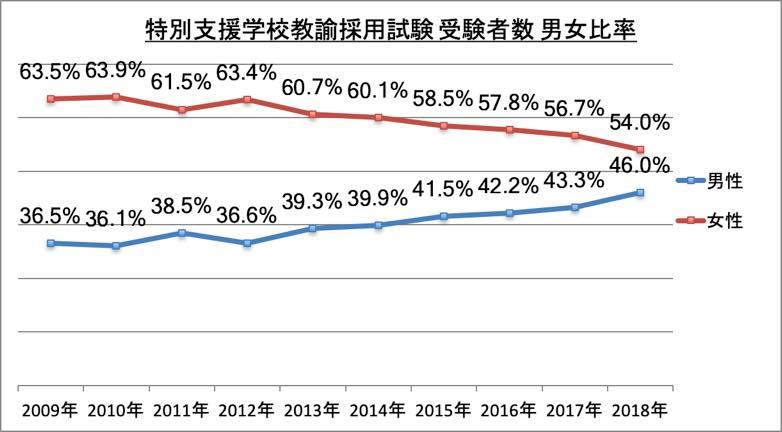 特別支援学校教諭採用試験受験者数男女比率_2018