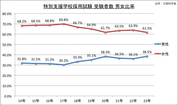 特別支援学校採用試験受験者数男女比率の推移のグラフ